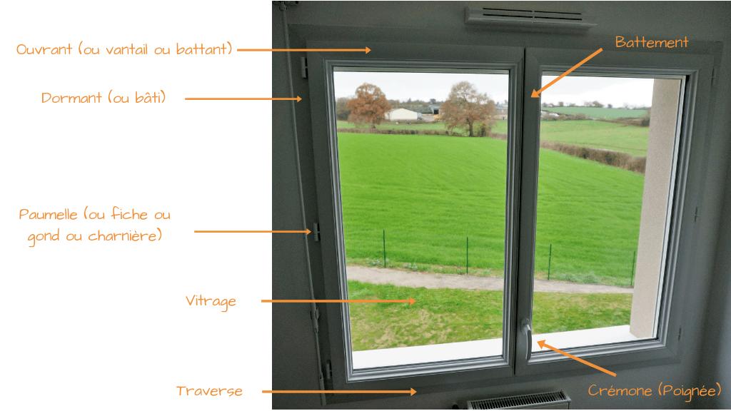 Lexique Fenêtre